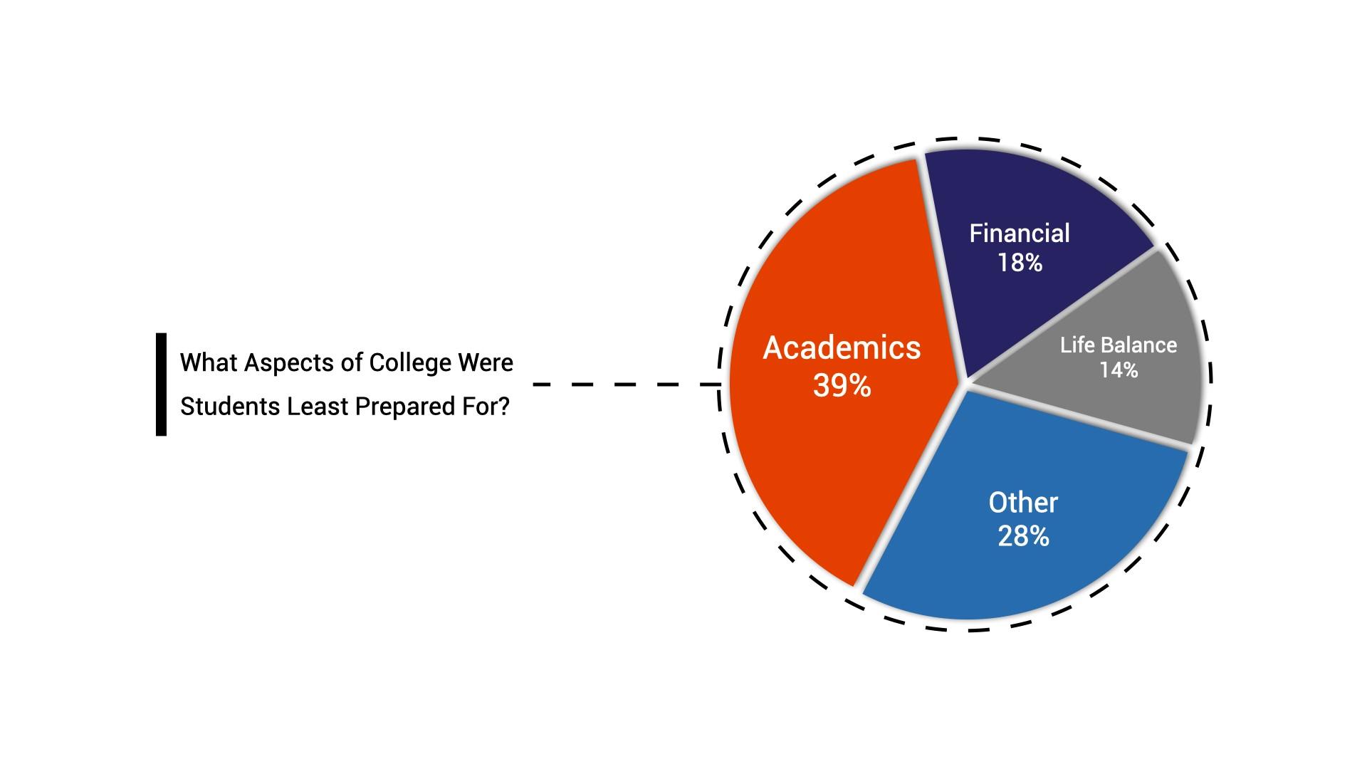 college-transition-survey-chart-1