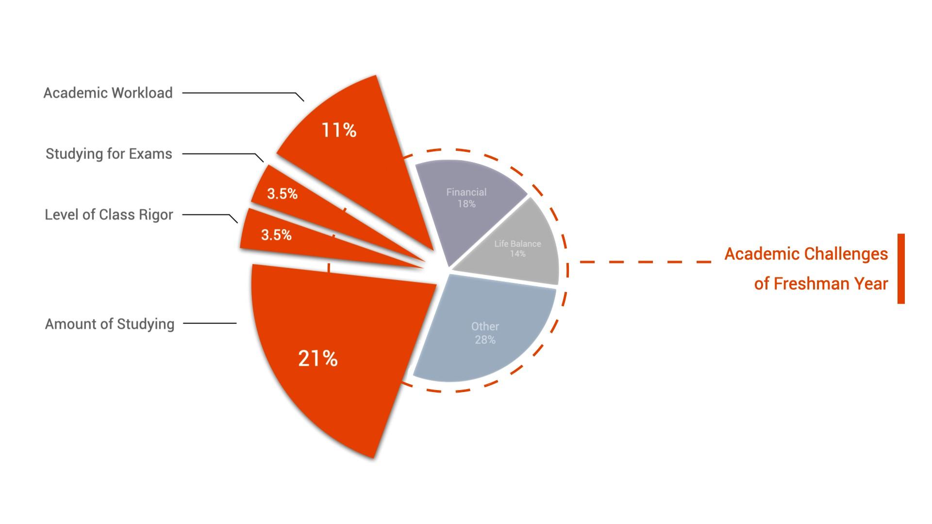 college-transition-survey-chart-2