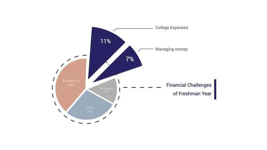 college-transition-survey-chart-3