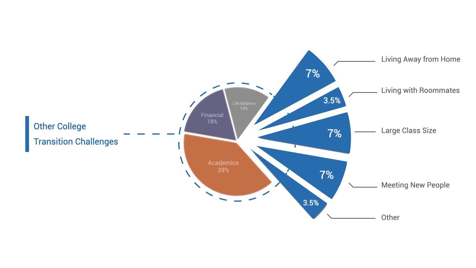 college-transition-survey-chart-4